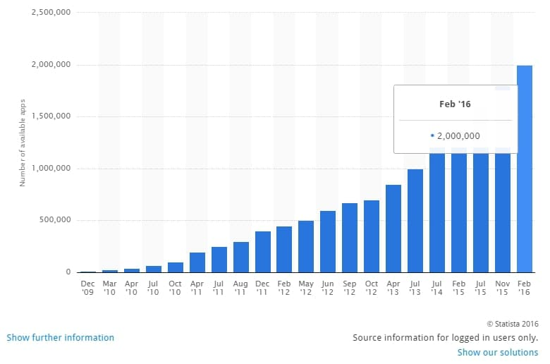 Play-Store-stats-1st-quarter-2016