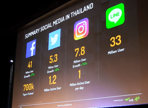 stat-social-media-thai-populations-2016-p06