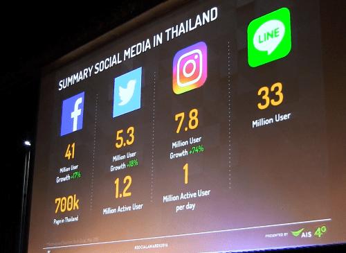 stat-social-media-thai-populations-2016-p06