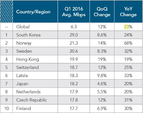 global-average-internet-speed-q1-2016-b