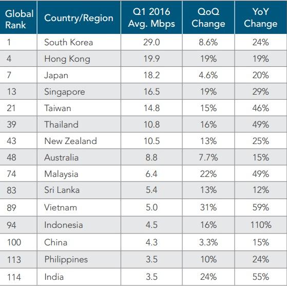 global-average-internet-speed-q1-2016-c