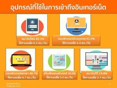 etda-thailand-internet-user-profile-2016-b