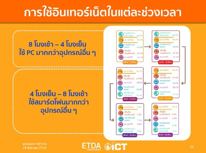etda-thailand-internet-user-profile-2016-d
