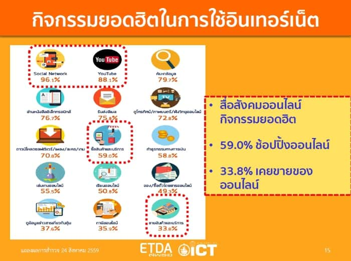 etda-thailand-internet-user-profile-2016-e