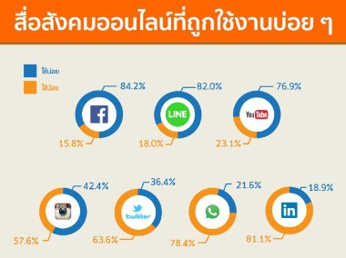 etda-thailand-internet-user-profile-2016-i
