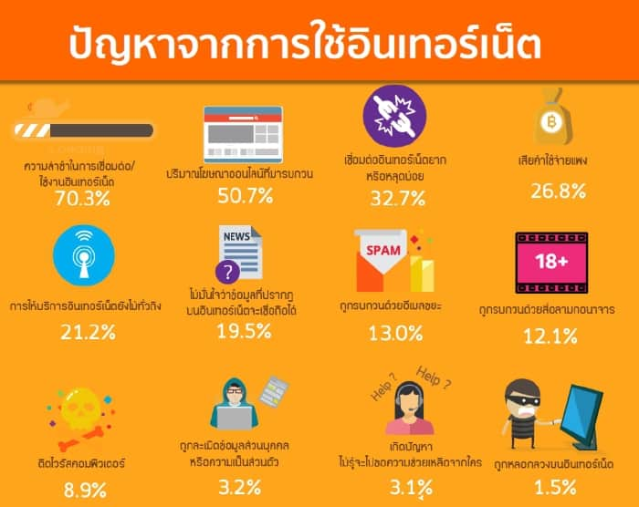 etda-thailand-internet-user-profile-2016-j