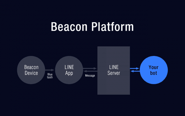 beacon-platform