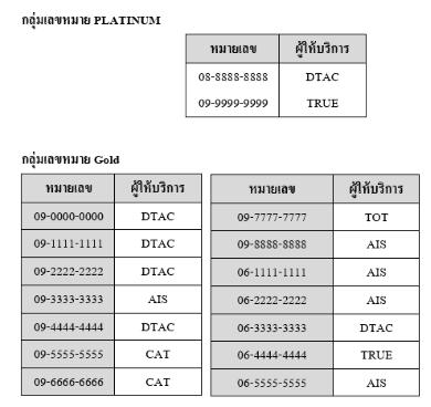 premium-number-auction-2016-nbtc-rule-01