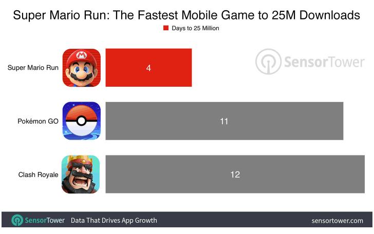 super-mario-run-40-million-downloads-b