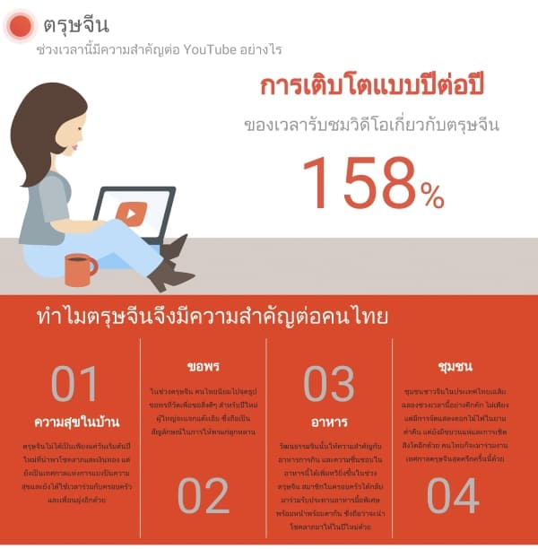 thai-youtube-user-grow-up-chinese-new-year-2559-a