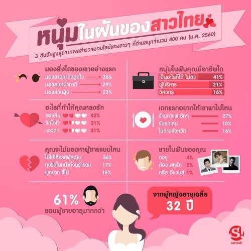 sanook-valentine-day-poll-2017