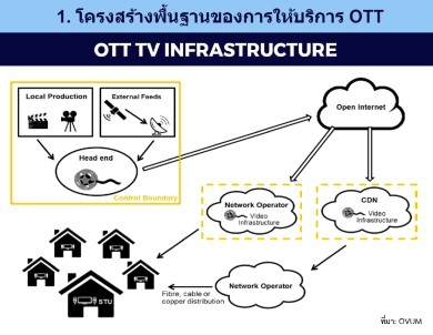 OTT-Over-the-top-tv-thailand-03