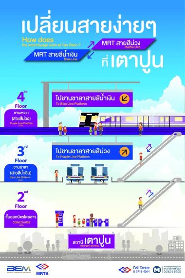 ผู้โดยสาร MRT สามารถเปลี่ยนเส้นทางจากรถไฟฟ้ามหานครสายเฉลิมรัชมงคล  (รถไฟฟ้าใต้ดิน) ไปยังรถไฟฟ้ามหานครสายฉลองรัชธรรม (รถไฟฟ้าสายสีม่วงฯ)  ได้ที่สถานีเตาปูน โดย ...