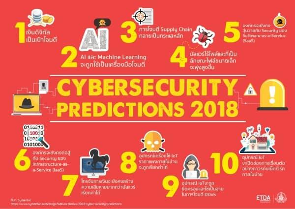 10 เทรนด์ทำนายภัยมืด Cyber Security ปี 2018