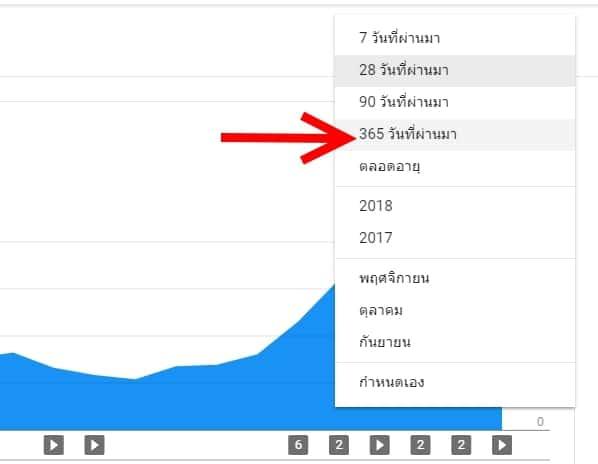 ยอดผู้ชม Youtube