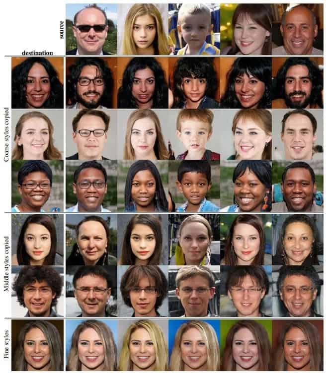 คนเหล่านี้สร้างด้วย AI
