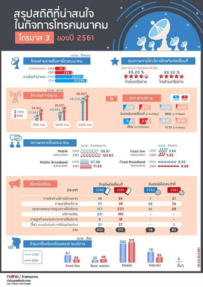 สถิติคนไทยใช้มือถือ