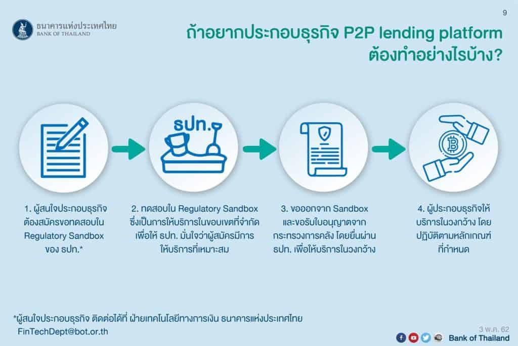 P2P Lending คืออะไร