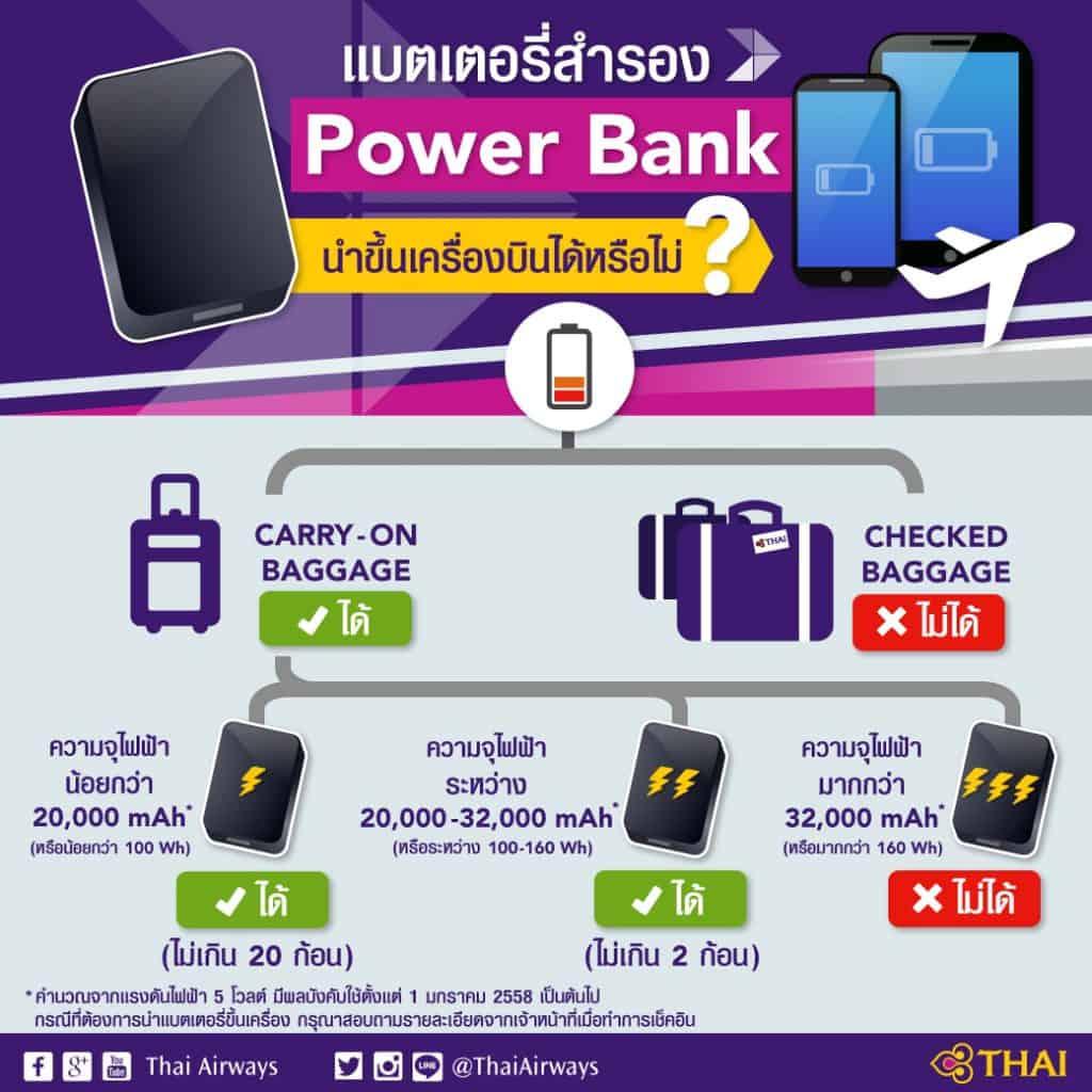 วิธีเลือกซื้อ Power Bank