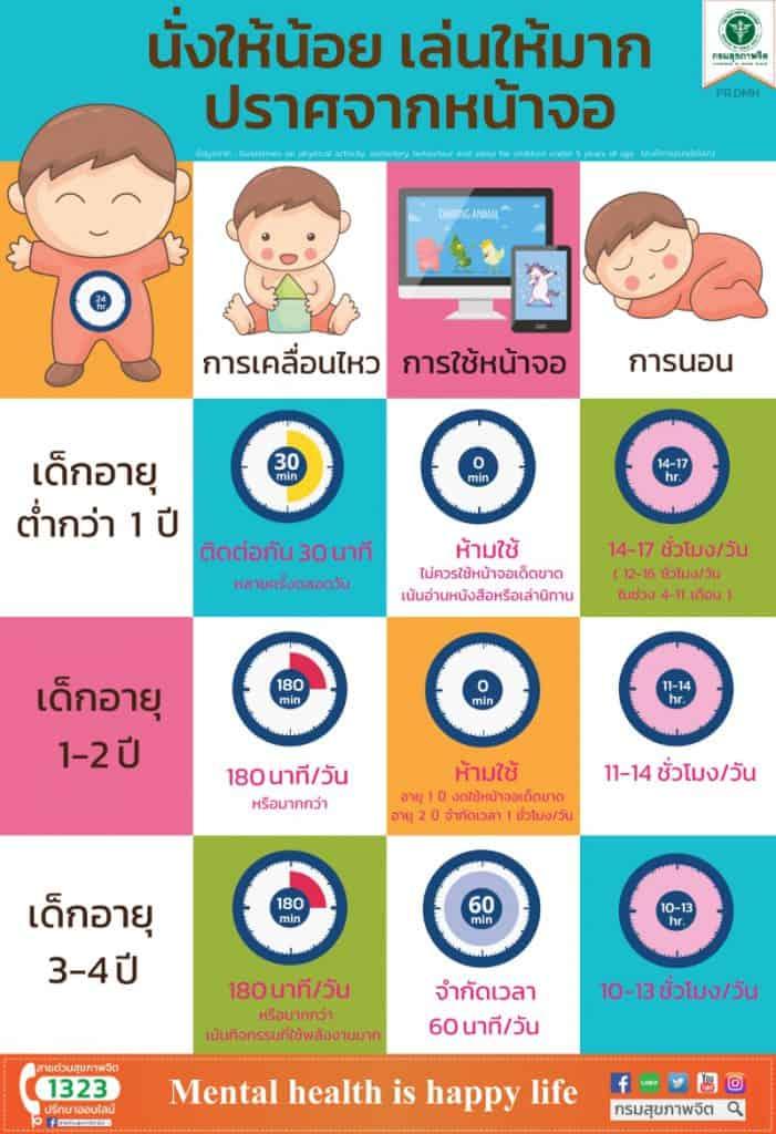 กรมสุขภาพจิต แนะนำดูแลเด็ก 1-5 ขวบ