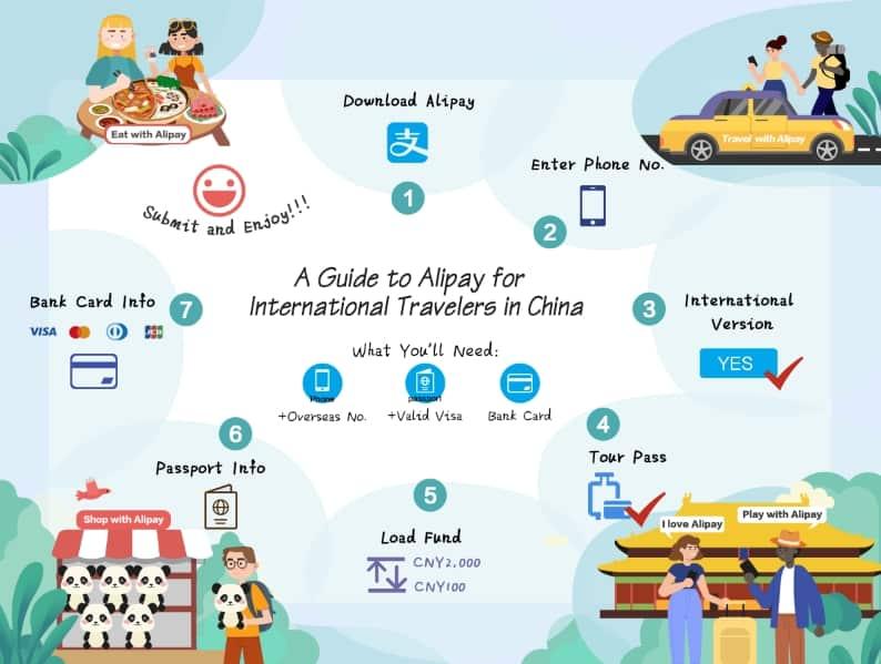 วิธีสมัคร Alipay Tour Pass