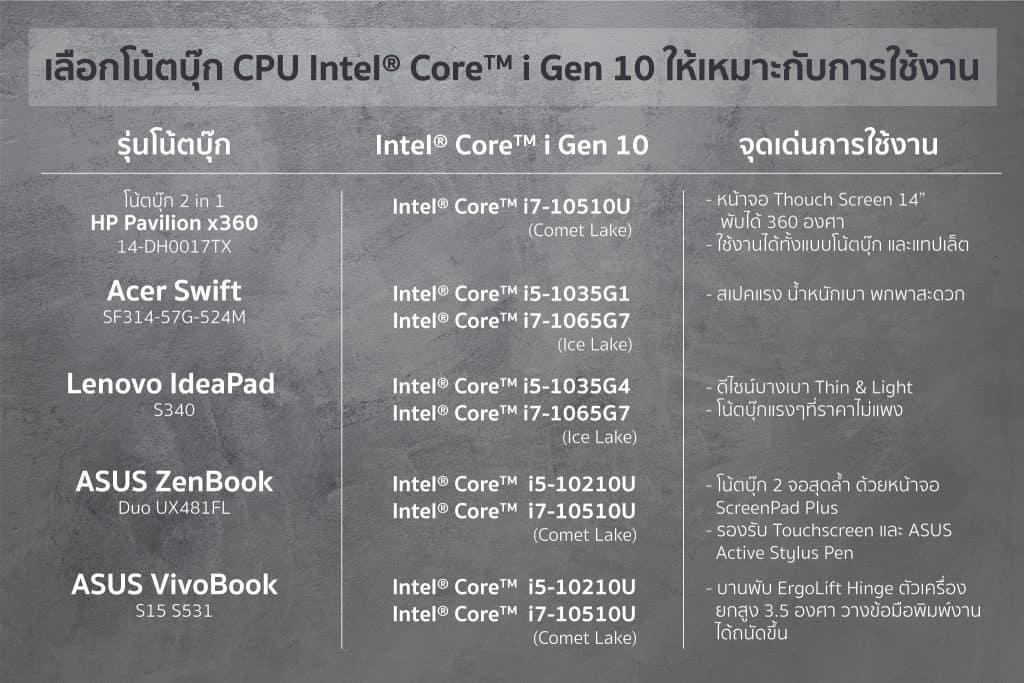 โน้ตบุ๊ค CPU Intel Core Gen 10