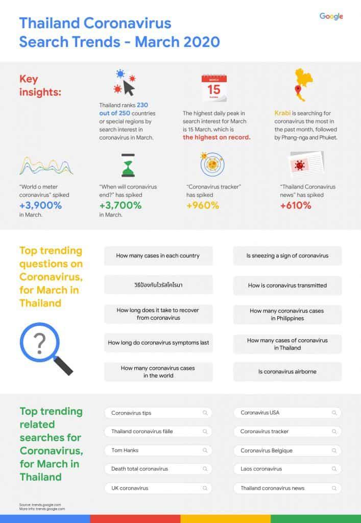 Google Search trends for Covid-019