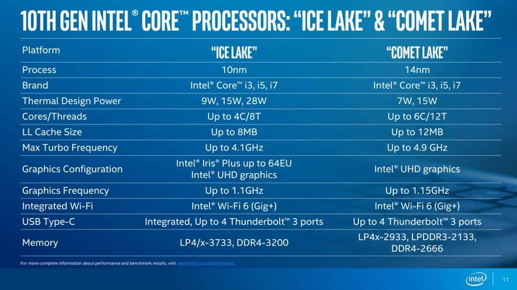 เปรียบเทียบ Ice Lake และ Comet Lake