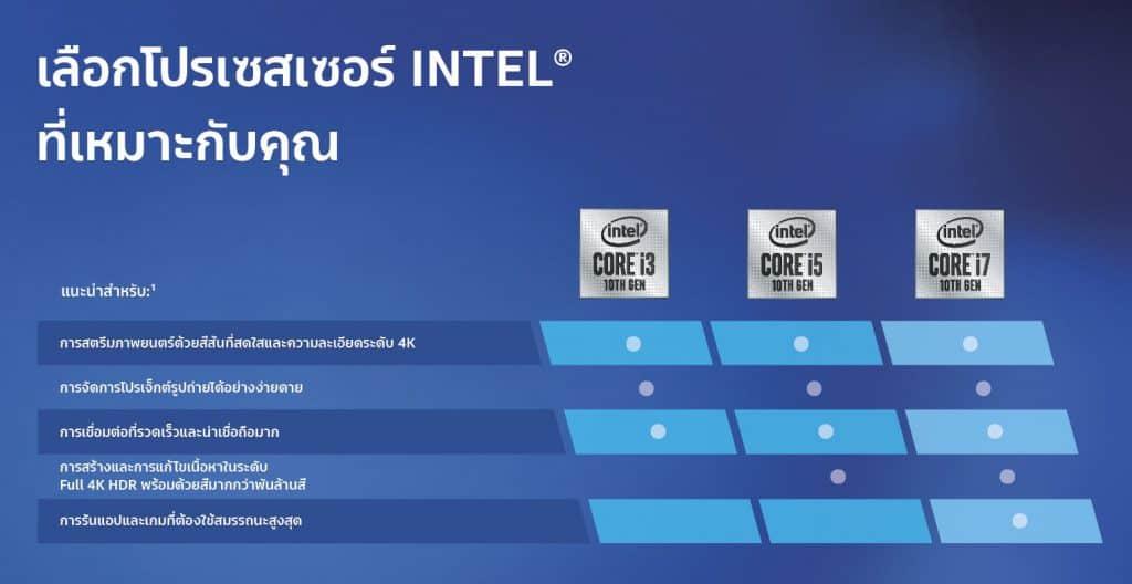 เลือก Notebook Intel Core i Gen 10 ให้ตอบโจทย์การทำงาน