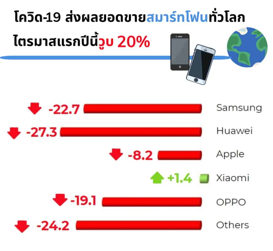 โควิด 19 ฉุดยอดขายสมาร์ทโฟนทั่วโลก