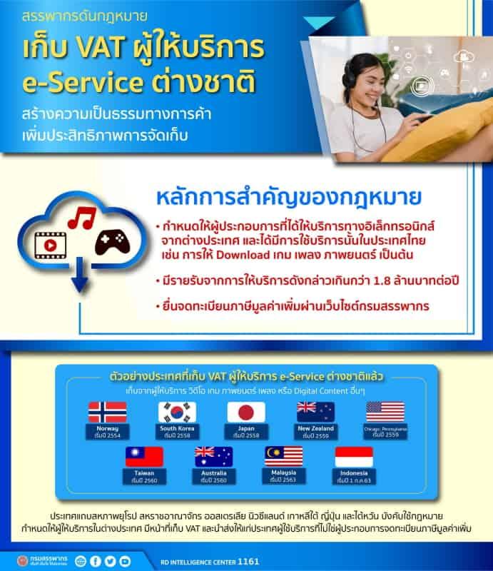 ภาษีแพลตฟอร์มออนไลน์ต่างชาติ