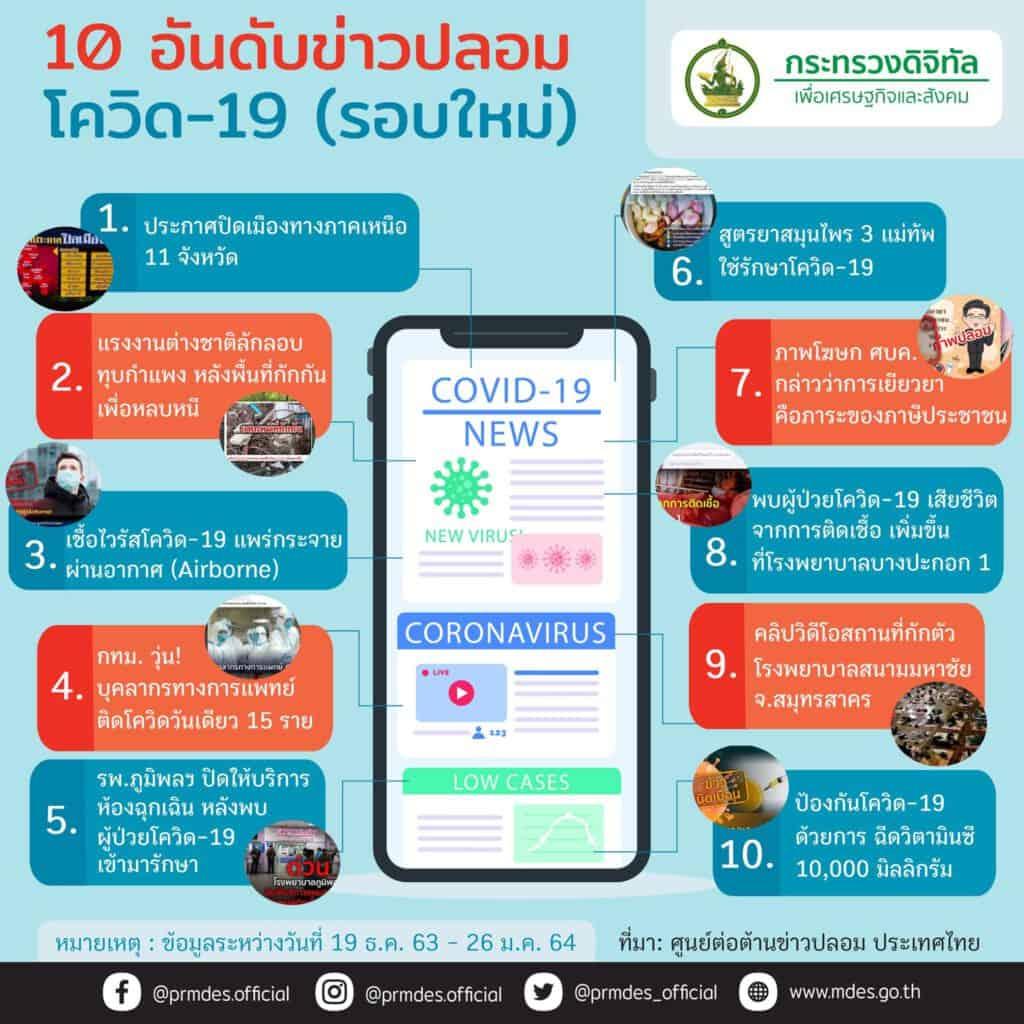 10 อันดับข่าวปลอม โควิด-19
