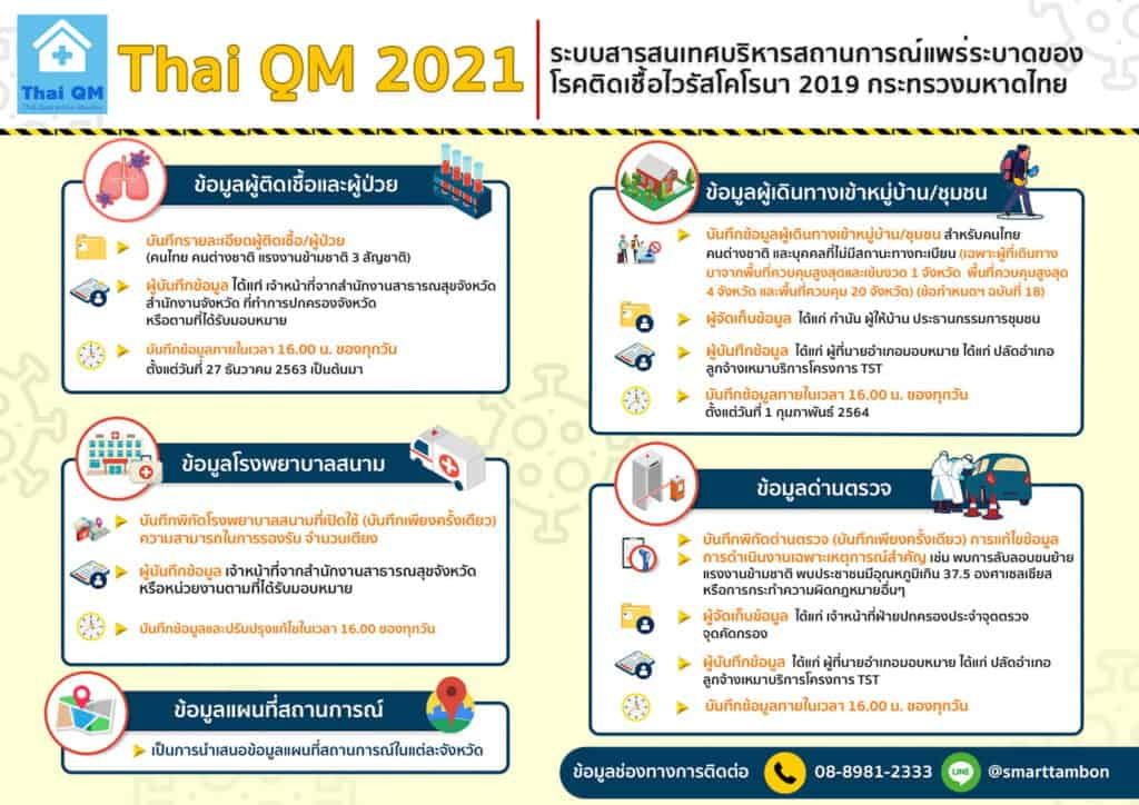 THAI QM 2021 คืออะไร