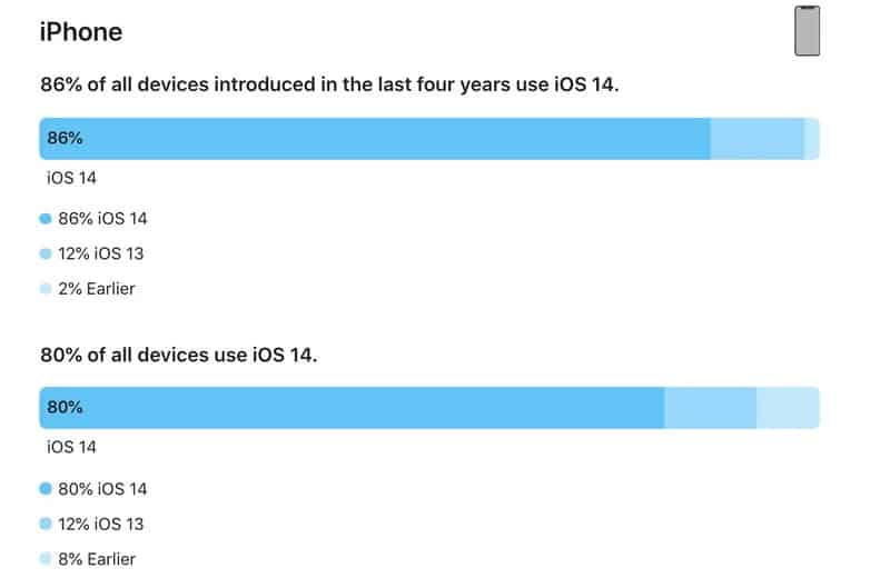 Apple เผยข้อมูลสัดส่วนติดตั้ง iOS14