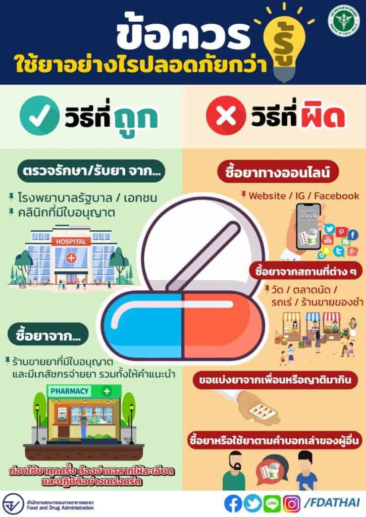 วิธีกดรายงานโฆษณาผลิตภัณฑ์สุขภาพผิดกฎหมาย