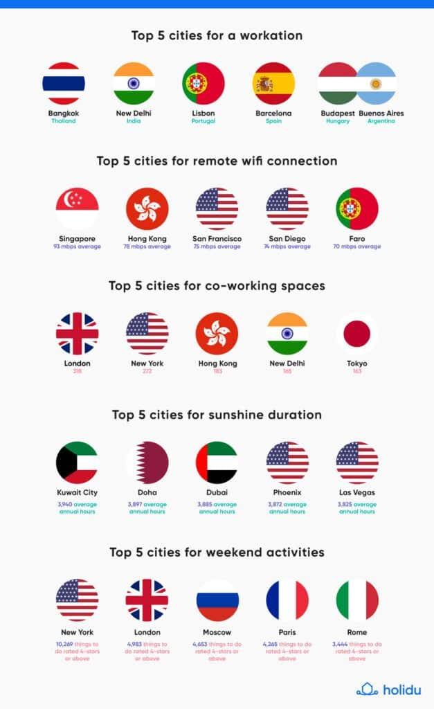 กรุงเทพคว้าอันดับ 1 เมืองที่น่า Workation